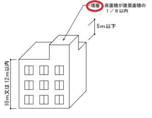 東大阪市 テナント 塔屋 防水工事 DAITAKU ダイタク