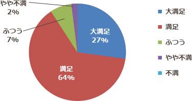 大満足27% 満足64% ふつう7% やや不満2%